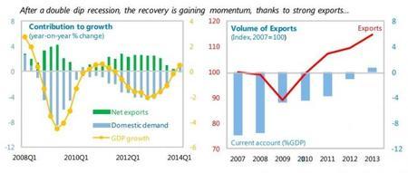 FMI España crecimiento y exportaciones