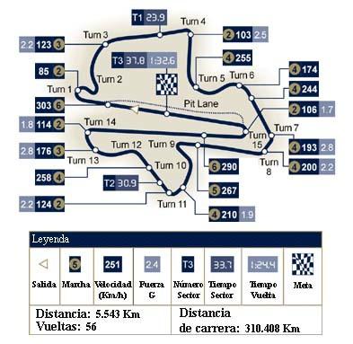 Análisis técnico del circuito de Sepang