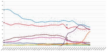 Encuestas Espana 2015