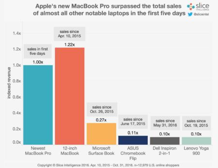 Ventas Macbook Pro