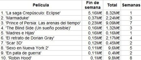 taquilla-spain-eclipse-marmaduke