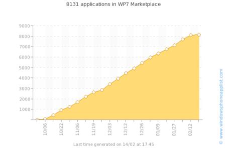 Windows Phone 7 llega a las 8000 aplicaciones en el Marketplace