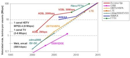 Comparativa velocidades máximas por (LTE)