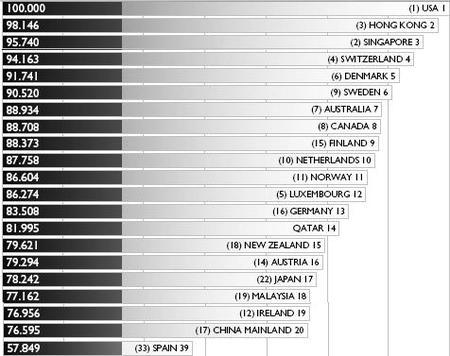 La competitividad de los países para 2009, según IMD