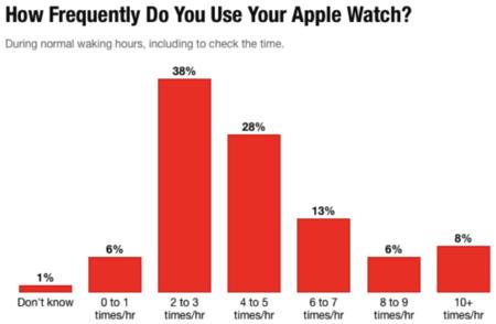 Estudio Apple Watch Frecuencia