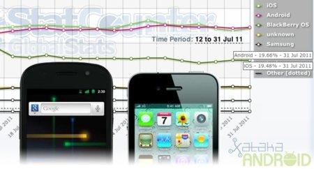 Android superó a iOS en cuota de mercado mundial durante julio