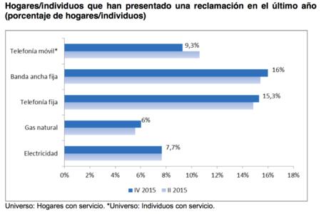 Las reclamaciones por móvil mientras suben las relativas a servicios fijos