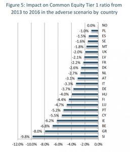 Los resultados generales de los tests de estrés, según el BCE y el EBA