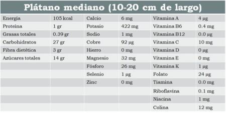 Info nutricional plátano