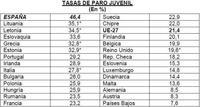España, sigue medalla de oro en desempleo juvenil