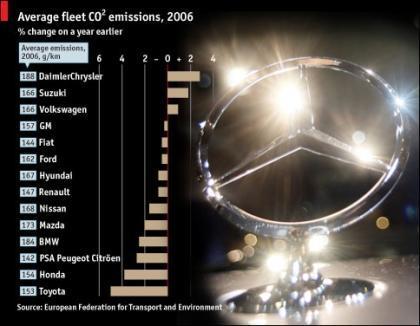 Los fabricantes de coches más sucios
