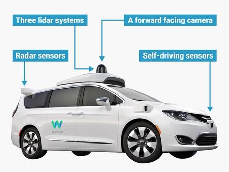 Coche autónomo Waymo con sensores LiDAR y cámaras