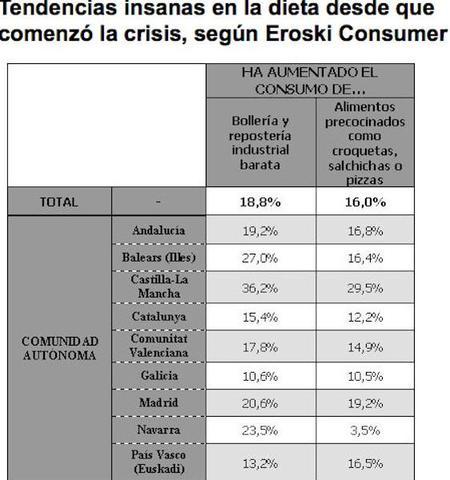 Tendencias Insanas Ha Aumentado El Consumo De
