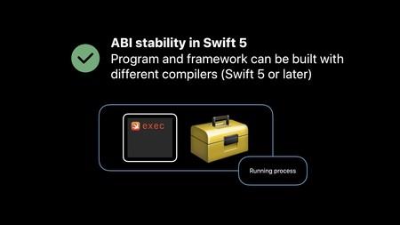 Estabilidad ABI de la librería de Swift
