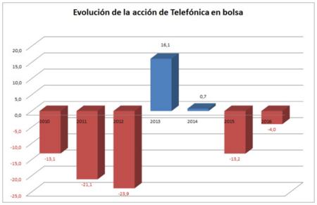 Evolucion De Accion Telefonica