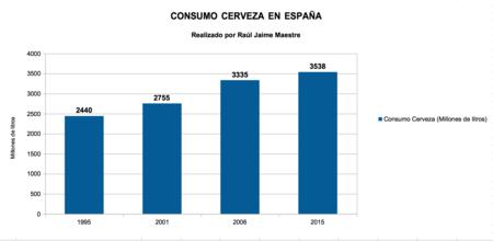 01 Consumo Cerveza En Espana