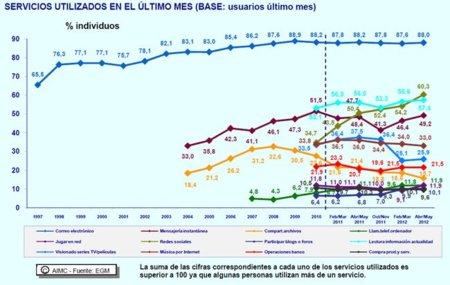 Las redes sociales superan en visitas a las páginas informativas y blogs en España según AIMC