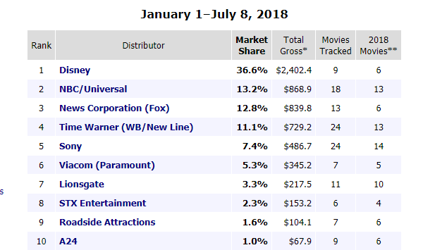 Cuota de pantalla en 2018 | Fuente: Box Office Mojo