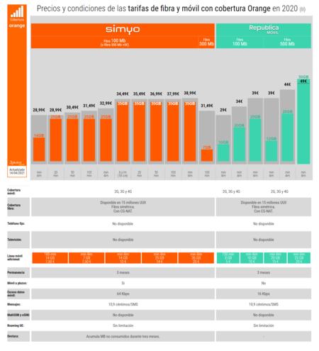 Precios Y Condiciones De Las Tarifas De Fibra Y Movil Con Cobertura Orange En 2020 Ii