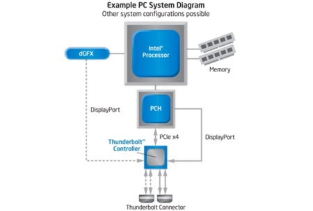 Intel Thunderbolt block diagram