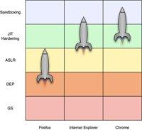 Un estudio independiente apunta a Google Chrome como el navegador más seguro del momento