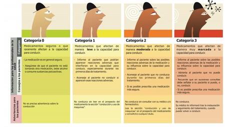 Fuente: Documento de consenso sobre medicamentos y conducción en España. Ministerio de Sanidad, Servicios Sociales e Igualdad