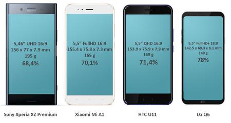 Móviles sin marcos comparativa Sony Xperia XA Premium Xiaomi Mi A1 HTC U11 LG Q6