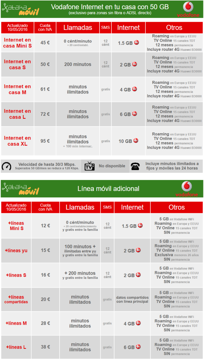 vodafone internet en tu casa con 50 gb ahora es compatible