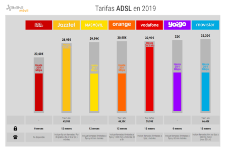 Tarifas Adsl 2019