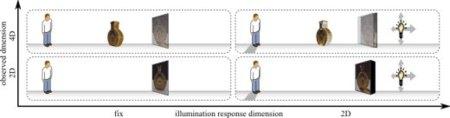 El MIT trabaja en las 6 dimensiones