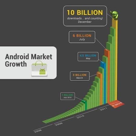 Google celebra 10.000.000.000 descargas en el Android Market con aplicaciones a diez céntimos
