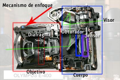 partes de la cámara por dentro