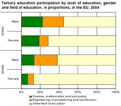 España está bien situada con estudiantes de doctorado