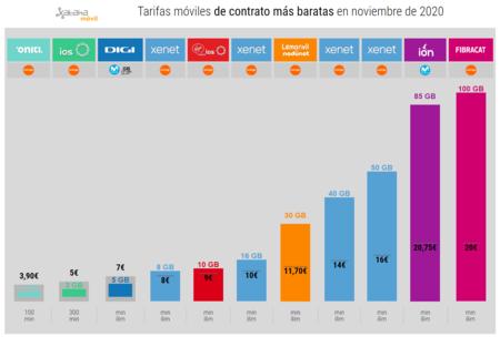 Tarifas Moviles De Contrato Mas Baratas En Noviembre De 2020