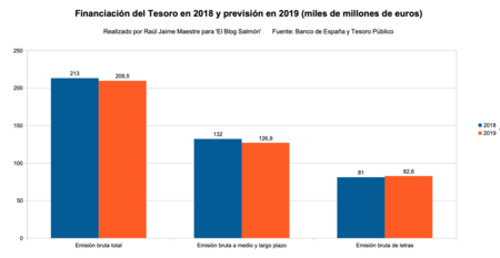 Financiacion De Tesoro 2018 2019