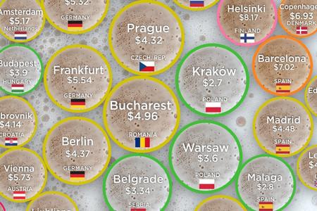 ¿Dónde te puedes beber la cerveza más barata (y la más cara) del mundo? Este gráfico lo ilustra