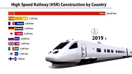 El único gráfico que necesitas para visualizar la supremacía de China en tren de alta velocidad