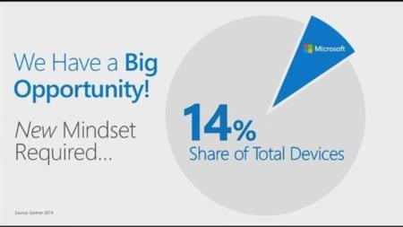 Microsoft está en el 14% de los dispositivos, ahora toca atacar
