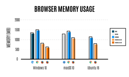 Comparison Of Browser Memory Usage 600x356