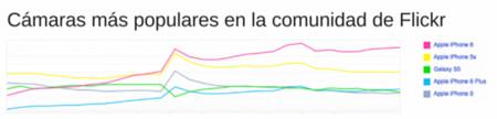 Camaras Mas Populares Comunidad Flickr