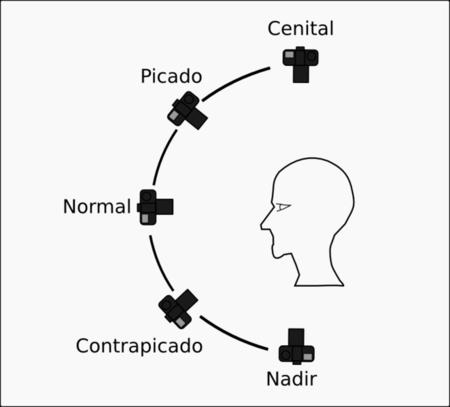 Angulos De La Camara