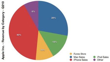 Diagrama con los porcentajes de ingresos que representa cada producto de Apple