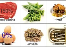 Alimentos con mayor acido urico