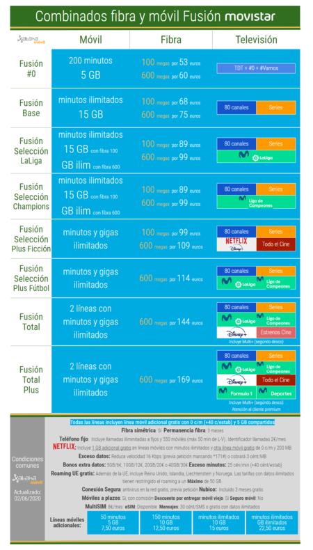 Nuevas Tarifas Combinadas De Fibra Y Movil Movistar En Junio De 2020
