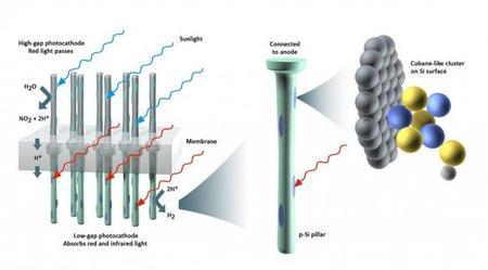 Nuevo método para producir hidrógeno
