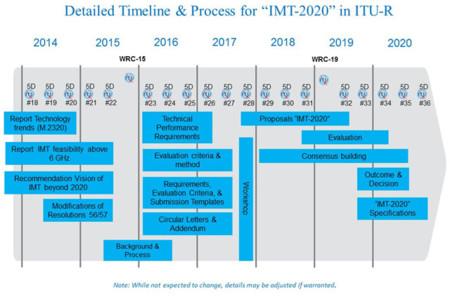 Imt 2020 Timeplan