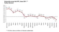 IPC diciembre: -1,1%