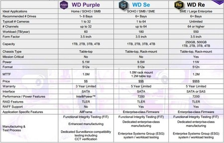 wd_purple_hdds_especificaciones
