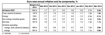Miedo a la deflación en Europa: la inflación cae al 0,5 %