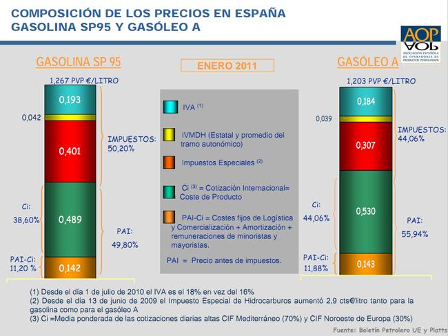 Precios del combustible en enero de 2011